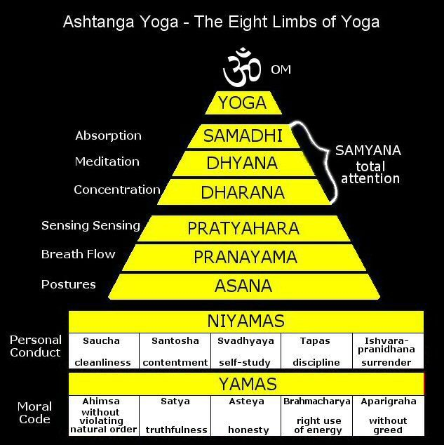 Ashtanga Yoga - The Eight Limbs of Yoga